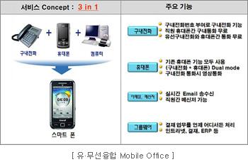 유·무선융합 Mobile Office