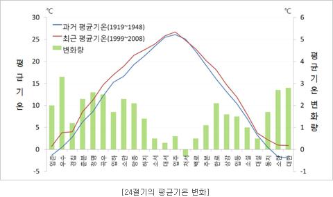 24절기의 평균기온 변화