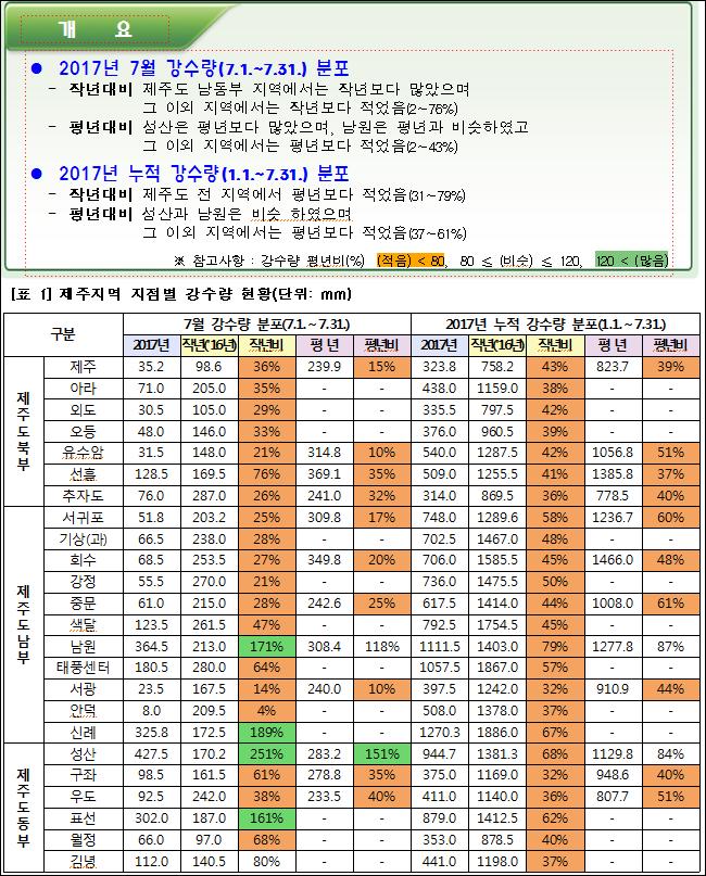 ● 2017년 7월 강수량(7.1.~7.31.) 분포