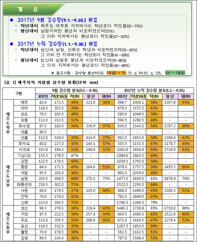 ● 2017년 9월 강수량(9.1.~9.30.) 분포