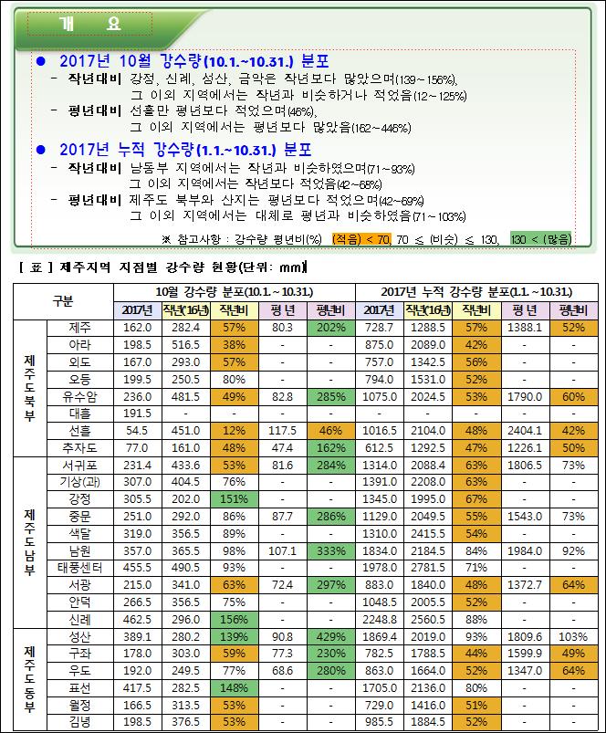 ● 2017년 10월 강수량(10.1.~10.31.) 분포