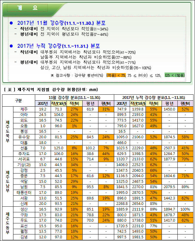 ● 2017년 11월 강수량(11.1.~11.30.) 분포